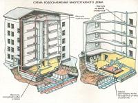 Монтаж стояків водопроводу в багатоповерховому будинку