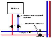 Встановлення бойлера нагріва води